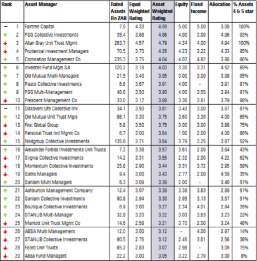 Morningstar Rating Analysis Of South African Asset Managers Moneymarketing